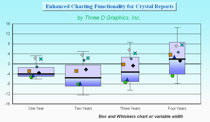box and whisker plot images. oxplot (ox and whisker)