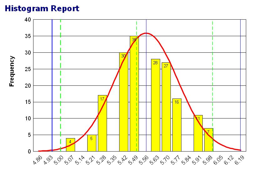 histogram-graph